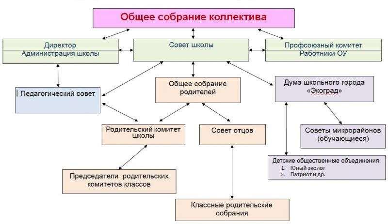 общее руководство приказами осуществлял следующий орган государственного управления - фото 9